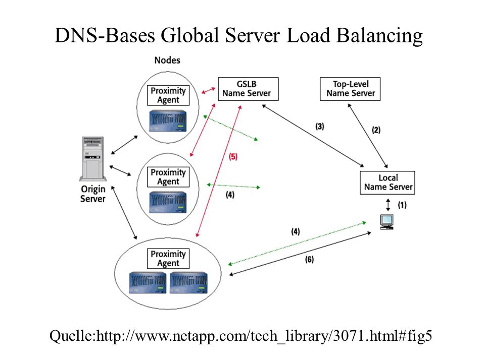 DNS-Bases Global Server Load Balancing Quelle:http://www.netapp.com/tech_library/3071.html#fig5