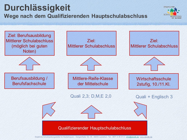 Durchlässigkeit Wege nach dem Qualifizierenden Hauptschulabschluss Ziel: Berufsausbildung Mittlerer Schulabschluss (möglich bei guten Noten) Qualifizi
