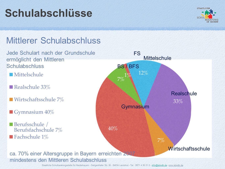Schulabschlüsse Mittlerer Schulabschluss Gymnasium Realschule Mittelschule Wirtschaftsschule BS / BFS FS ca. 70% einer Altersgruppe in Bayern erreicht