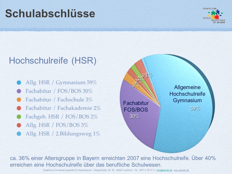Schulabschlüsse Hochschulreife (HSR) Fachabitur FOS/BOS Allgemeine Hochschulreife Gymnasium ca. 36% einer Altersgruppe in Bayern erreichten 2007 eine