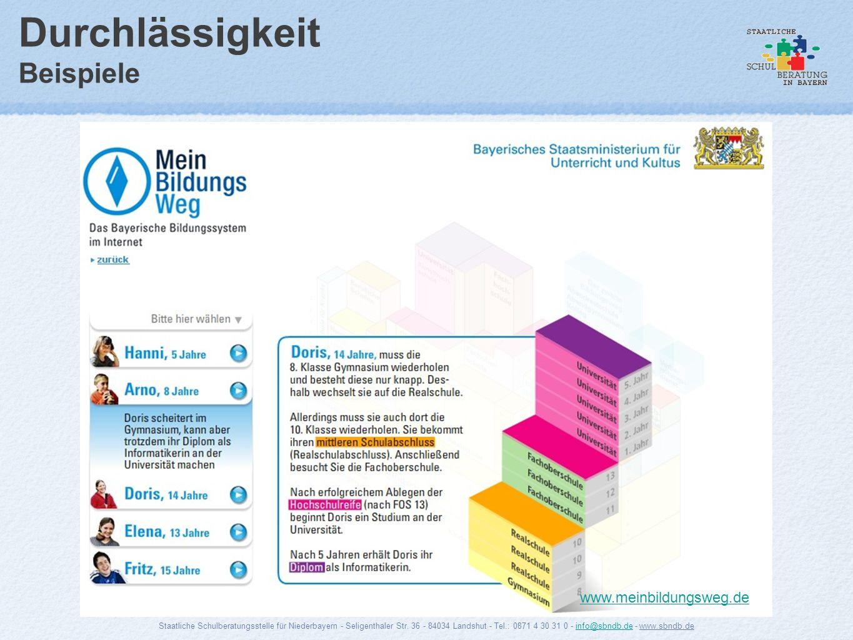 Durchlässigkeit Beispiele www.meinbildungsweg.de Staatliche Schulberatungsstelle für Niederbayern - Seligenthaler Str. 36 - 84034 Landshut - Tel.: 087