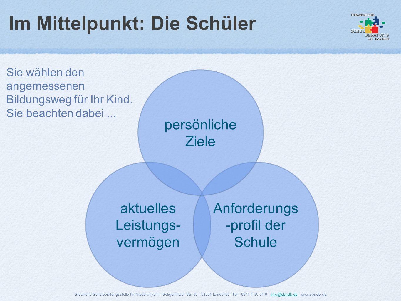 Im Mittelpunkt: Die Schüler aktuelles Leistungs- vermögen Anforderungs -profil der Schule persönliche Ziele Staatliche Schulberatungsstelle für Nieder