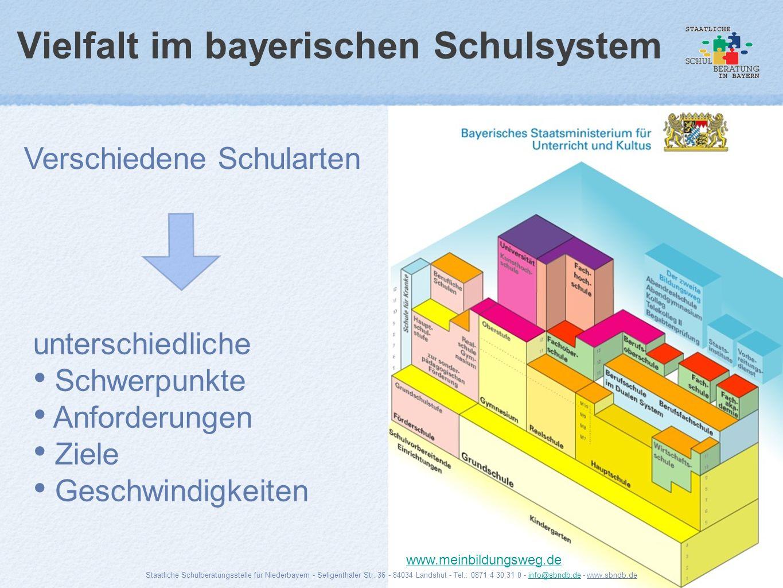 Vielfalt im bayerischen Schulsystem Verschiedene Schularten unterschiedliche Schwerpunkte Anforderungen Ziele Geschwindigkeiten www.meinbildungsweg.de