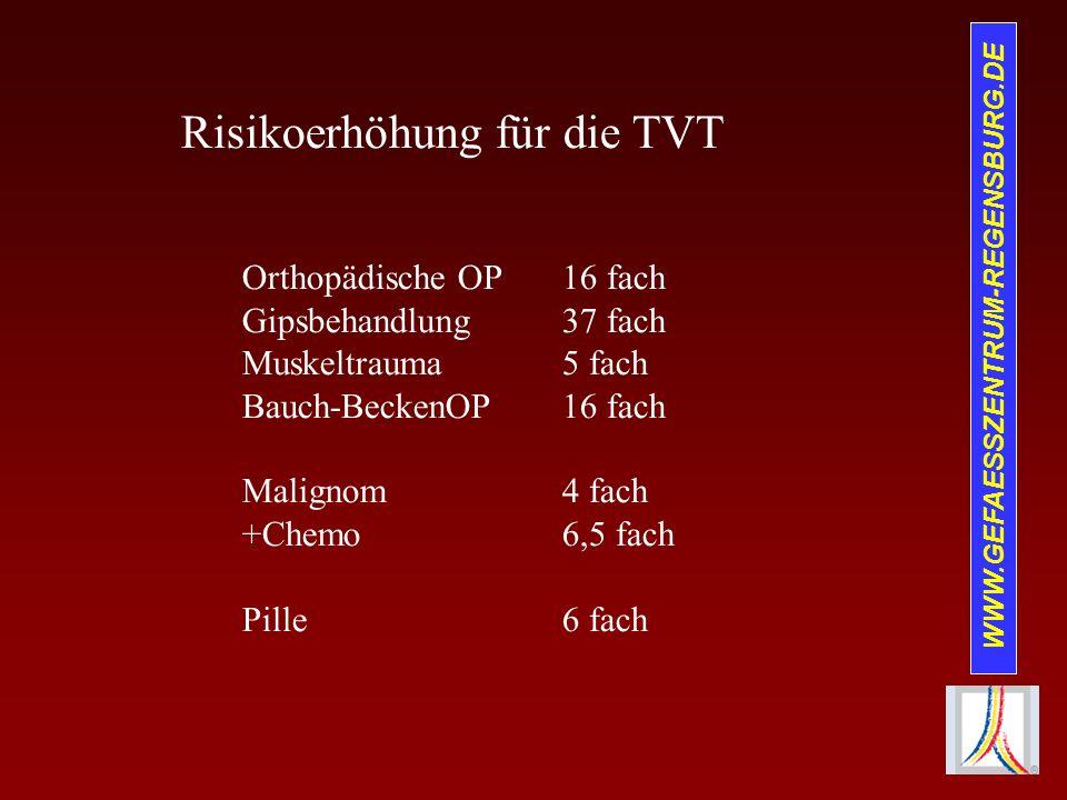 WWW.GEFAESSZENTRUM-REGENSBURG.DE Risikoerhöhung für eine TVT Thrombophilie und Gerinnungsstörung Faktor V Leiden80 –100 fach PAI-1-4 G10 fach MTHFR C607T10 fach FH-20210A2,8 – 5 fach Faktor VIII1,8 fach Protein S Mangel10 fach Protein C Mangel10 fach At III Mangel10 – 20 fach Homocystein2,5 fach Lipoprotein A1,6 – 3,2 fach