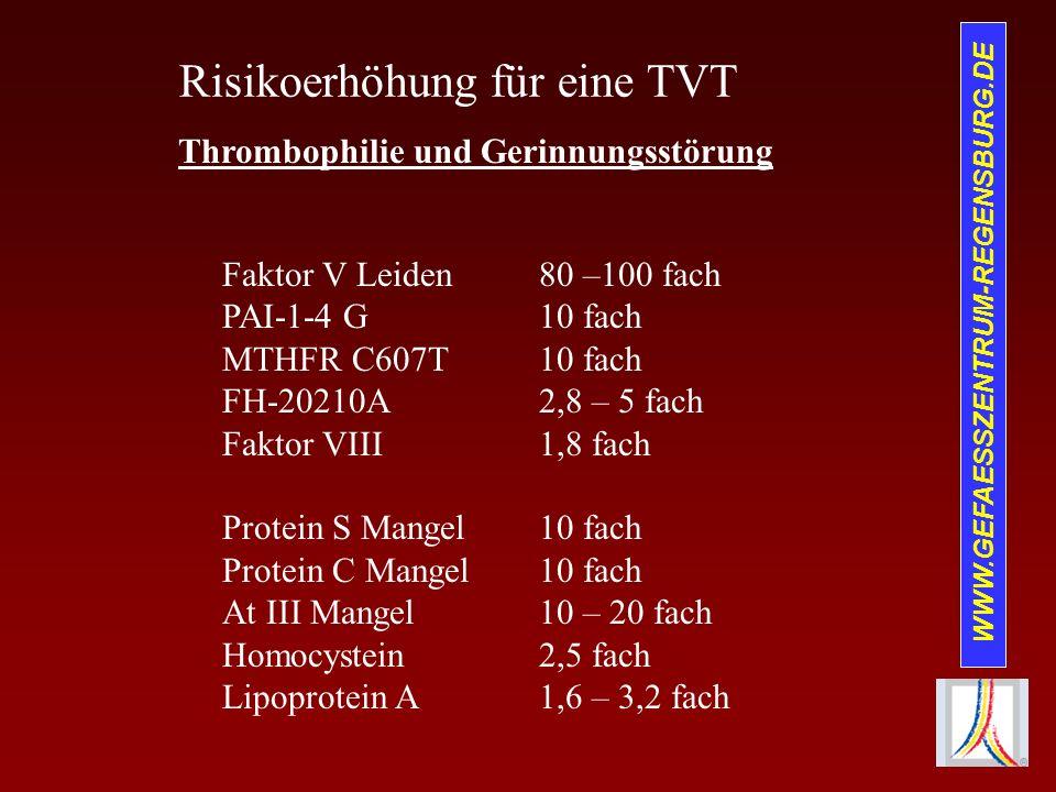 WWW.GEFAESSZENTRUM-REGENSBURG.DE Risikoerhöhung für eine TVT Thrombophilie und Gerinnungsstörung Faktor V Leiden80 –100 fach PAI-1-4 G10 fach MTHFR C6