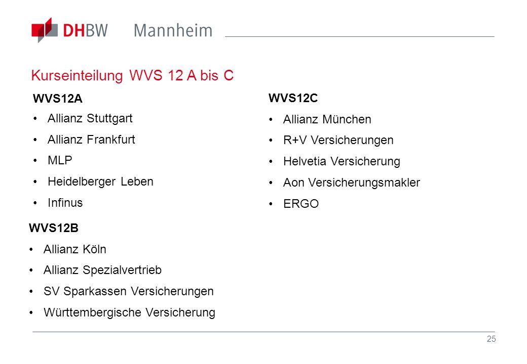25 WVS12A Allianz Stuttgart Allianz Frankfurt MLP Heidelberger Leben Infinus WVS12C Allianz München R+V Versicherungen Helvetia Versicherung Aon Versi