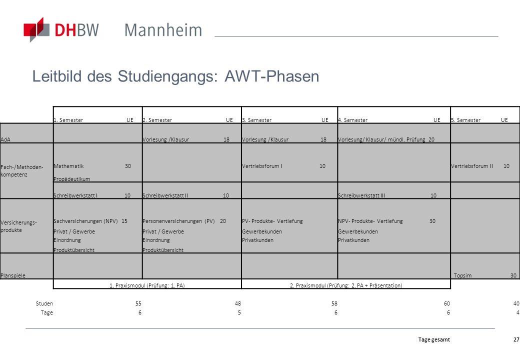Prüfungen und Prüfungsordnung Terminübersicht Projekt- bzw.