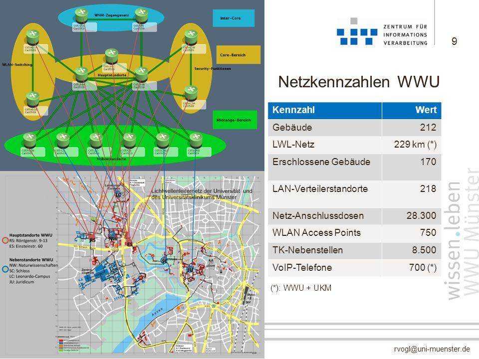 9 Netzkennzahlen WWU KennzahlWert Gebäude212 LWL-Netz229 km (*) Erschlossene Gebäude170 LAN-Verteilerstandorte218 Netz-Anschlussdosen28.300 WLAN Acces