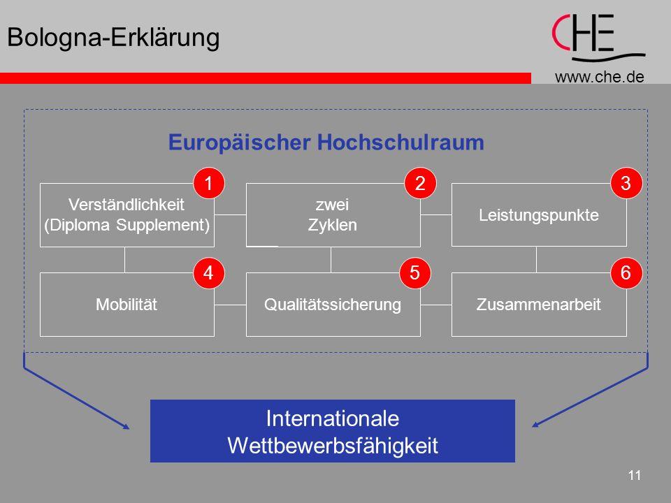 www.che.de 11 Bologna-Erklärung Verständlichkeit (Diploma Supplement) ZusammenarbeitMobilität Leistungspunkte zwei Zyklen Qualitätssicherung Europäisc