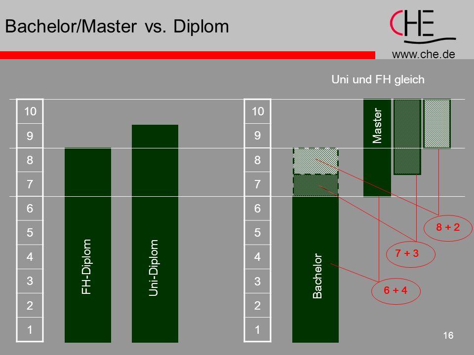 www.che.de 16 Bachelor/Master vs. Diplom 10 9 8 7 6 5 4 3 2 1 FH-Diplom Uni-Diplom 10 9 8 7 6 5 4 3 2 1 6 + 4 8 + 2 7 + 3 Bachelor Master Uni und FH g
