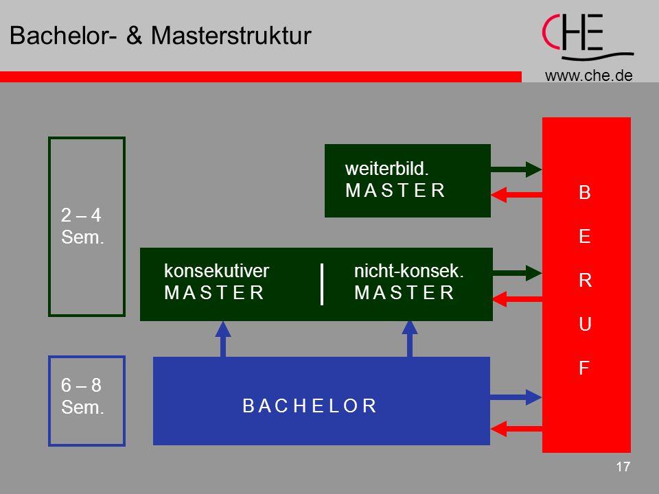 www.che.de 17 Bachelor- & Masterstruktur BERUFBERUF B A C H E L O R weiterbild. M A S T E R nicht-konsek. M A S T E R konsekutiver M A S T E R 6 – 8 S