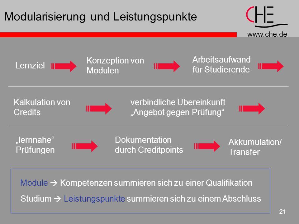 www.che.de 21 Modularisierung und Leistungspunkte Lernziel Konzeption von Modulen Arbeitsaufwand für Studierende Kalkulation von Credits Dokumentation