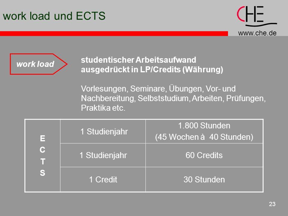 www.che.de 23 work load und ECTS work load studentischer Arbeitsaufwand ausgedrückt in LP/Credits (Währung) Vorlesungen, Seminare, Übungen, Vor- und N