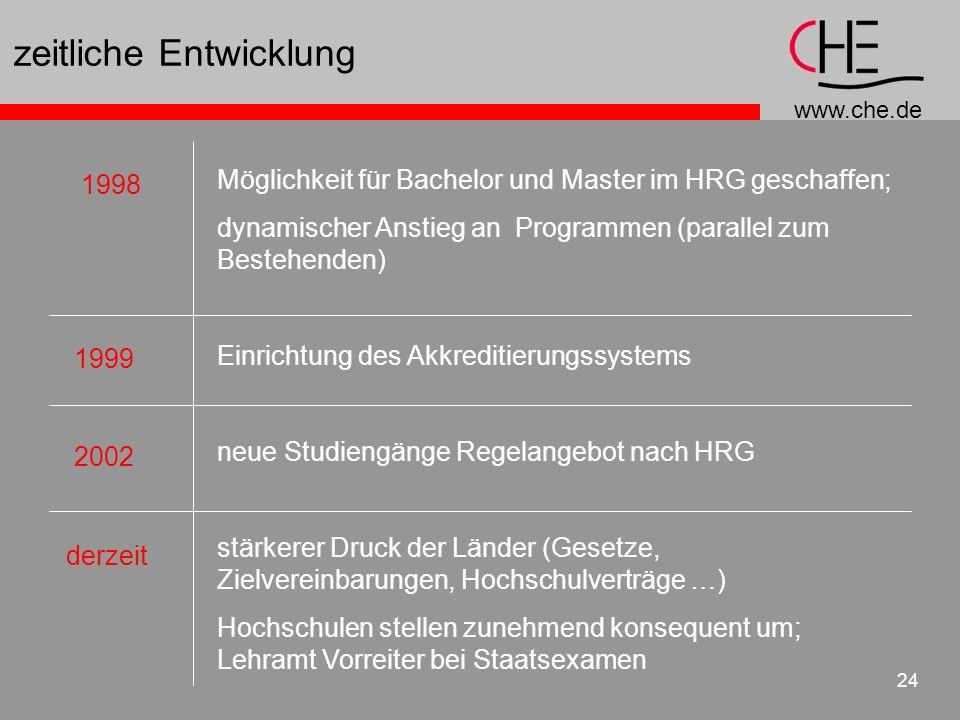 www.che.de 24 zeitliche Entwicklung Möglichkeit für Bachelor und Master im HRG geschaffen; dynamischer Anstieg an Programmen (parallel zum Bestehenden