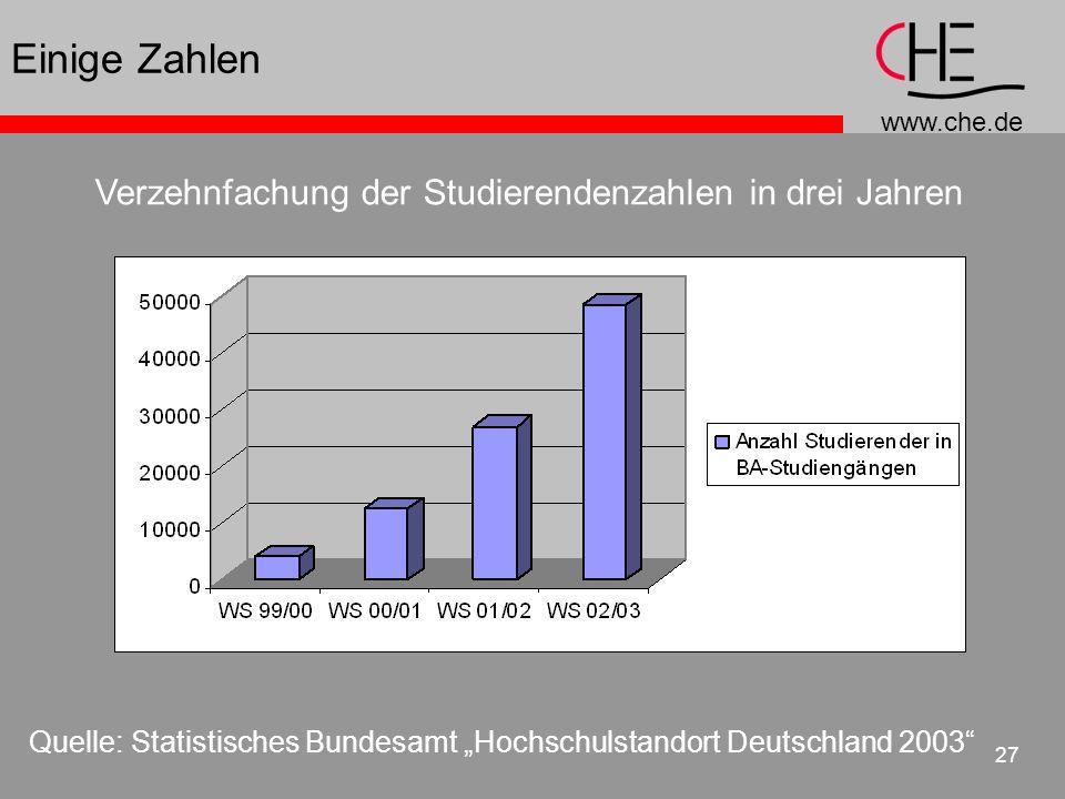www.che.de 27 Einige Zahlen Quelle: Statistisches Bundesamt Hochschulstandort Deutschland 2003 Verzehnfachung der Studierendenzahlen in drei Jahren