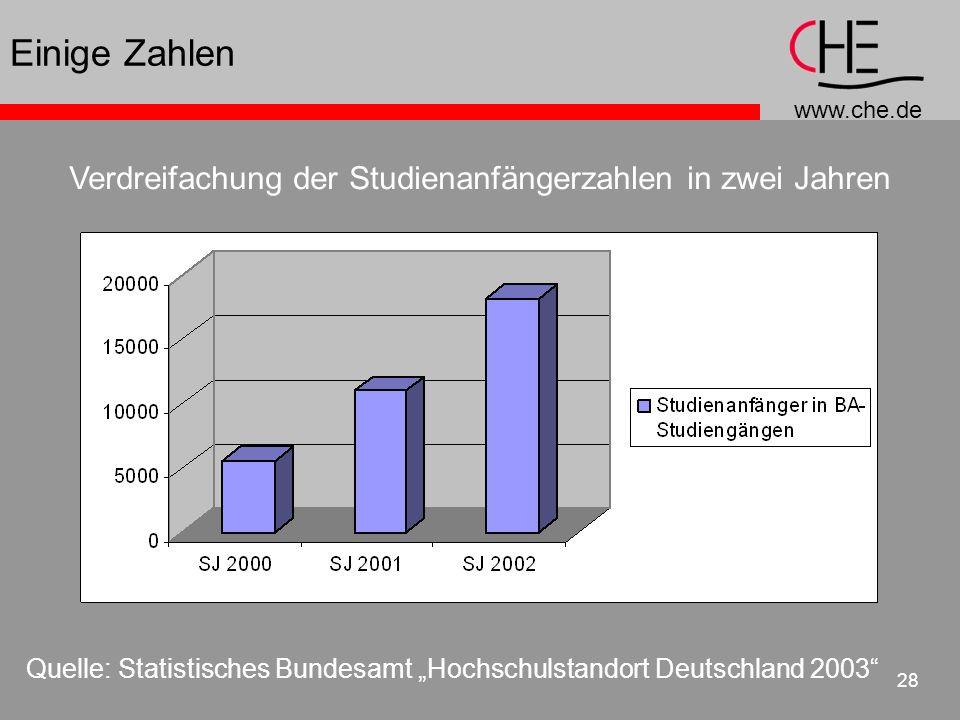 www.che.de 28 Einige Zahlen Quelle: Statistisches Bundesamt Hochschulstandort Deutschland 2003 Verdreifachung der Studienanfängerzahlen in zwei Jahren
