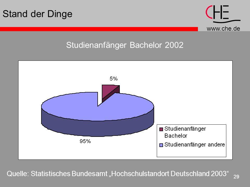www.che.de 29 Stand der Dinge Quelle: Statistisches Bundesamt Hochschulstandort Deutschland 2003 Studienanfänger Bachelor 2002 zusammen 1,5 %