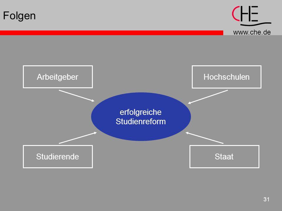 www.che.de 31 erfolgreiche Studienreform Studierende Staat Hochschulen Arbeitgeber Folgen