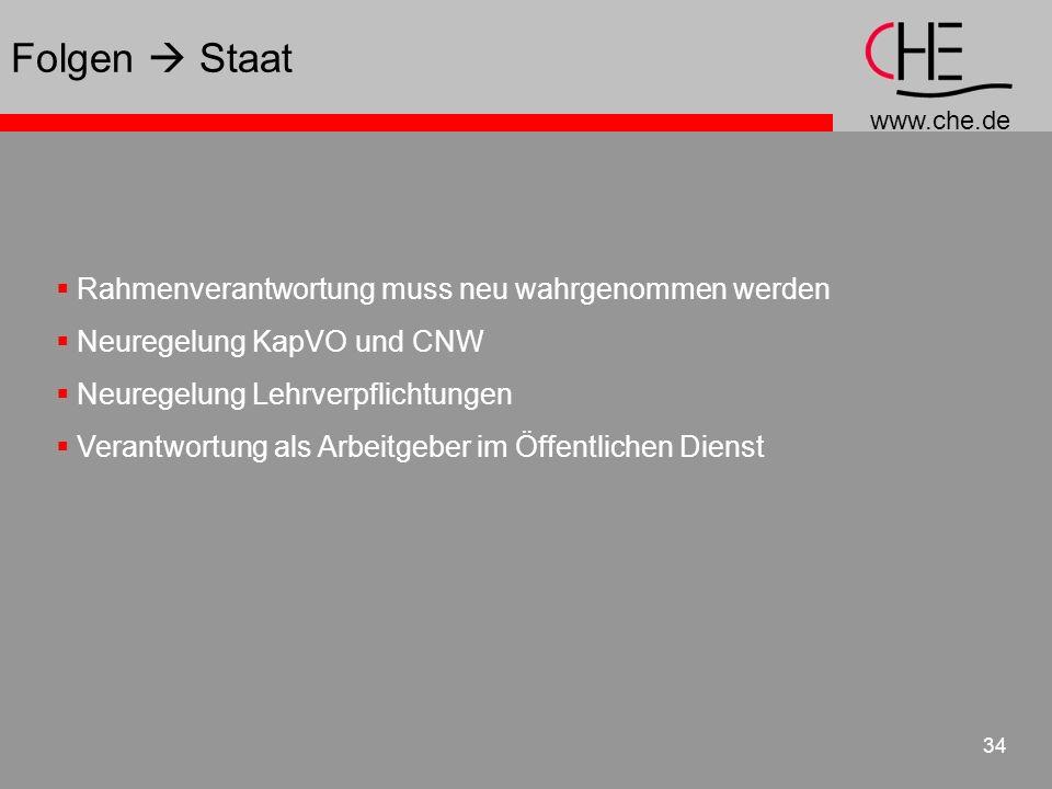 www.che.de 34 Rahmenverantwortung muss neu wahrgenommen werden Neuregelung KapVO und CNW Neuregelung Lehrverpflichtungen Verantwortung als Arbeitgeber
