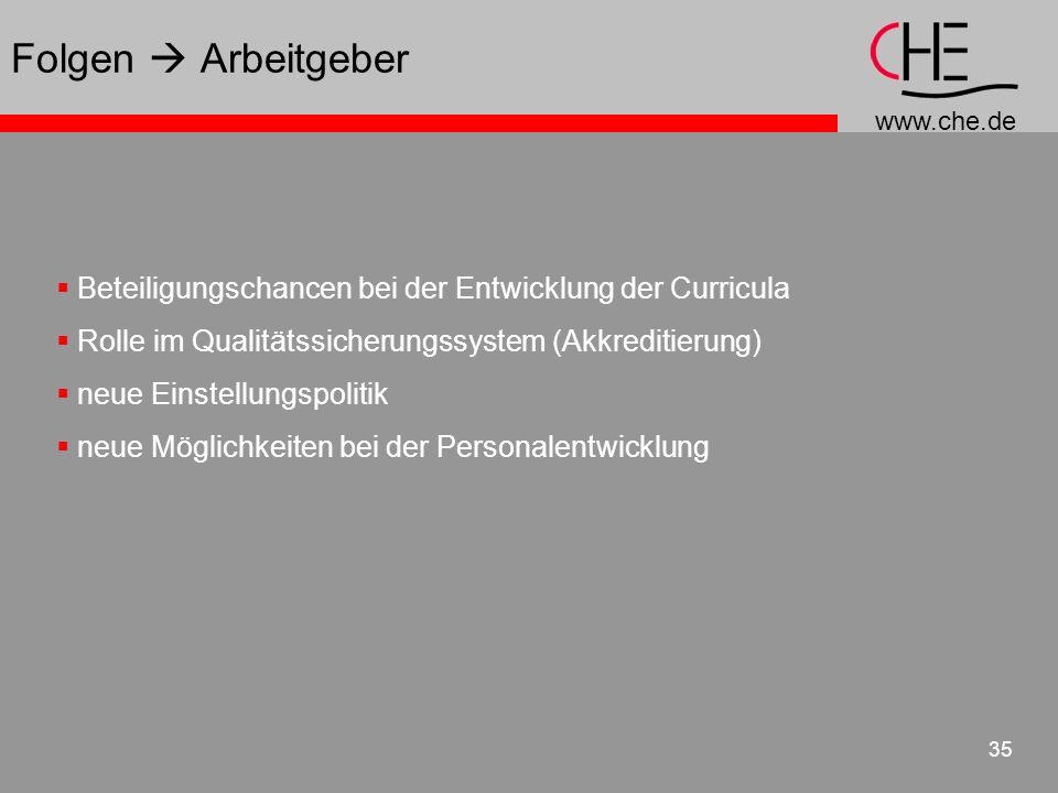 www.che.de 35 Beteiligungschancen bei der Entwicklung der Curricula Rolle im Qualitätssicherungssystem (Akkreditierung) neue Einstellungspolitik neue