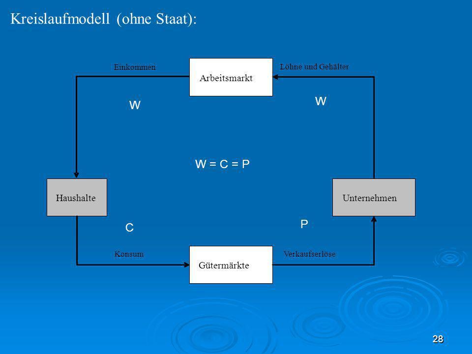 28 Kreislaufmodell (ohne Staat): Arbeitsmarkt Haushalte Unternehmen Gütermärkte Einkommen Konsum Verkaufserlöse Löhne und Gehälter W C W P W = C = P