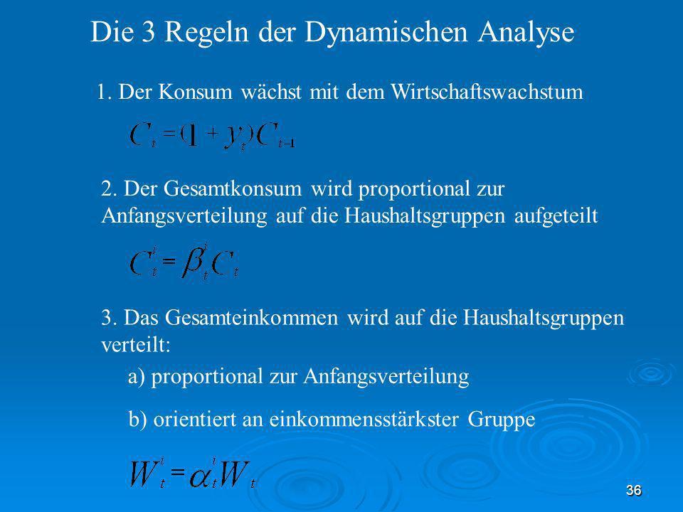 36 Die 3 Regeln der Dynamischen Analyse 1. Der Konsum wächst mit dem Wirtschaftswachstum 3. Das Gesamteinkommen wird auf die Haushaltsgruppen verteilt