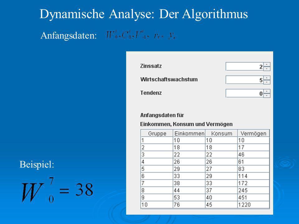 Dynamische Analyse: Der Algorithmus Anfangsdaten: Beispiel: