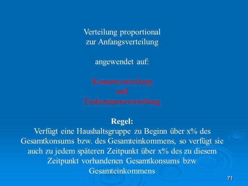 71 Verteilung proportional zur Anfangsverteilung angewendet auf: Konsumverteilung und Einkommensverteilung Regel: Verfügt eine Haushaltsgruppe zu Begi