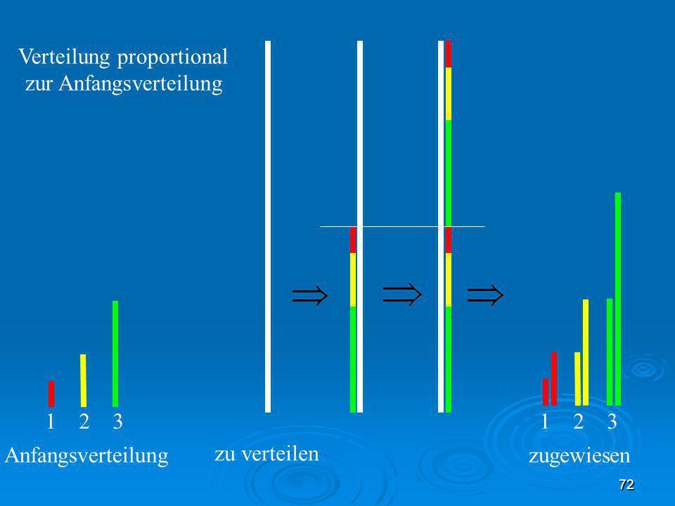 72 1 2 3 zu verteilen Anfangsverteilungzugewiesen Verteilung proportional zur Anfangsverteilung