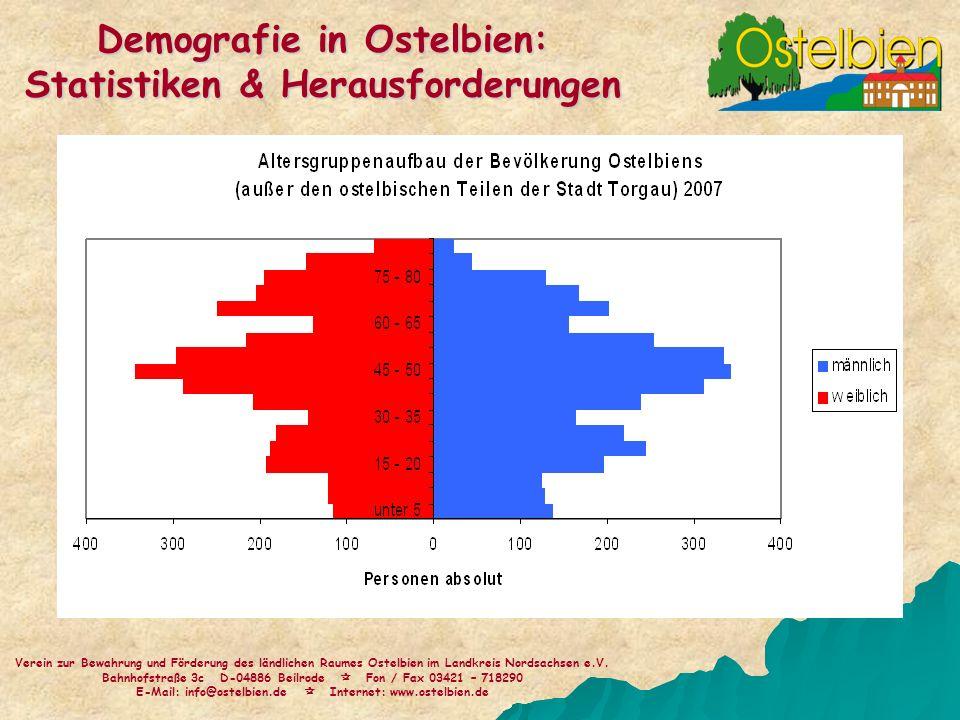 Verein zur Bewahrung und Förderung des ländlichen Raumes Ostelbien im Landkreis Nordsachsen e.V. Bahnhofstraße 3c D-04886 Beilrode Fon / Fax 03421 – 7