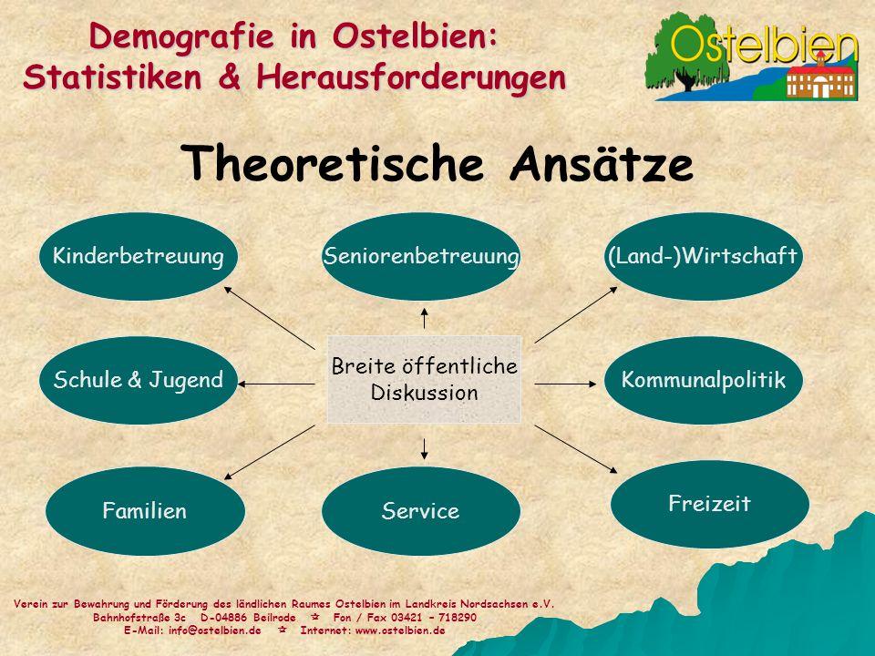 Theoretische Ansätze Verein zur Bewahrung und Förderung des ländlichen Raumes Ostelbien im Landkreis Nordsachsen e.V. Bahnhofstraße 3c D-04886 Beilrod