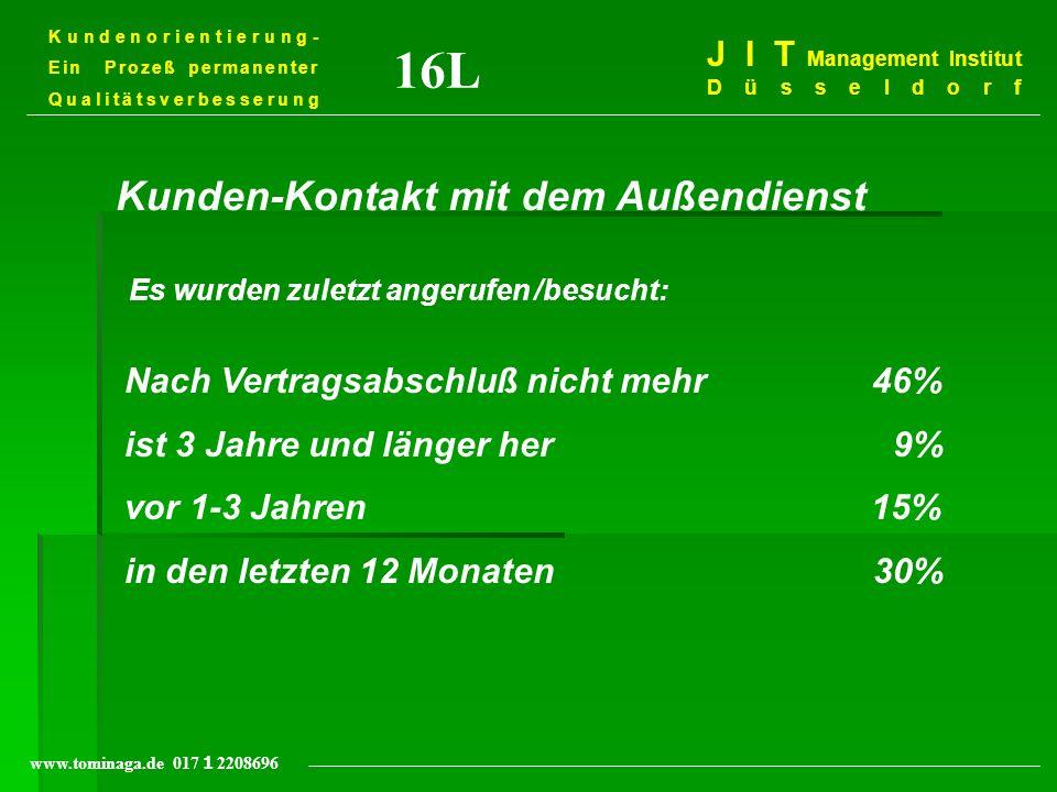 Kundenorientierung- Ein Prozeß permanenter Qualitätsverbesserung J I T Management Institut Düsseldorf www.tominaga.de 017 2208696 16L Kunden-Kontakt m