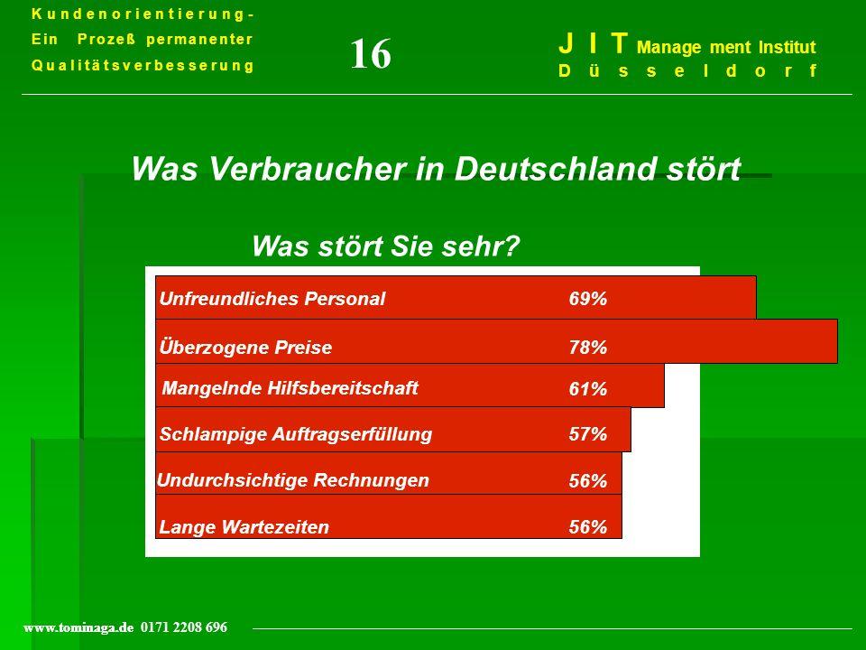 Kundenorientierung- Ein Prozeß permanenter Qualitätsverbesserung J I T Management Institut Düsseldorf www.tominaga.de 0171 2208 696 Aus welchen Gründen man seine Kunden verliert: durch Tod 1% durch Umzug 3% kaufen bei Freunden 5% kaufen anderswo günstiger 9% haben sich ergebnislos beschwert 14% fühlen sich mißachtet 68% 16d Quelle: Möbel MANN