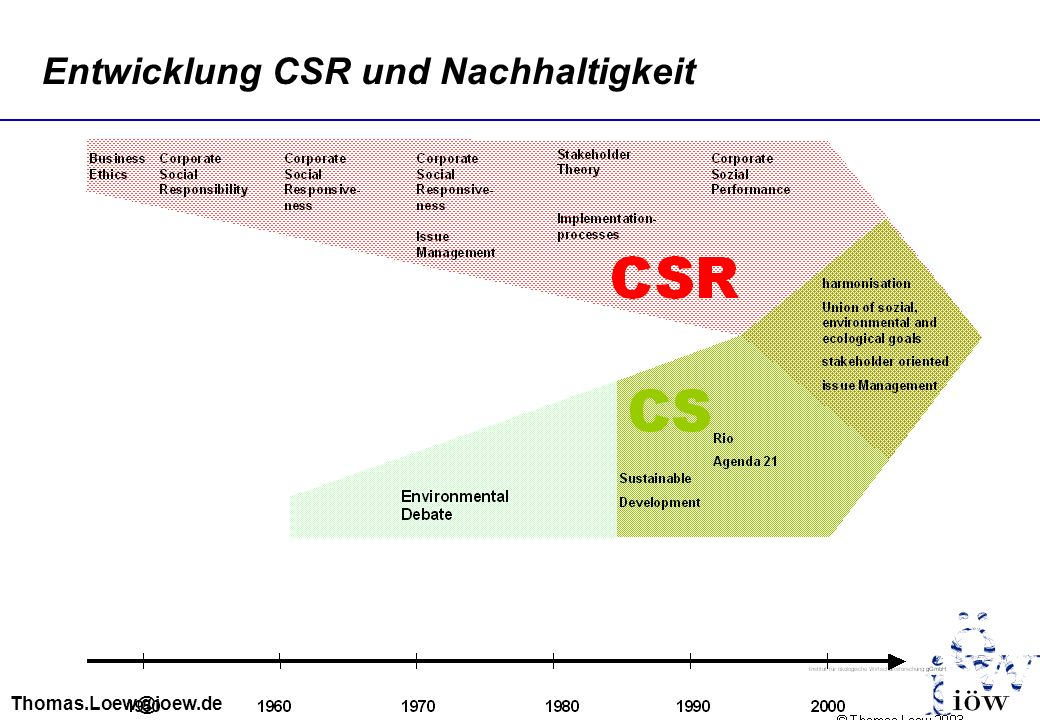 Thomas.Loew@ioew.de Entwicklung CSR und Nachhaltigkeit