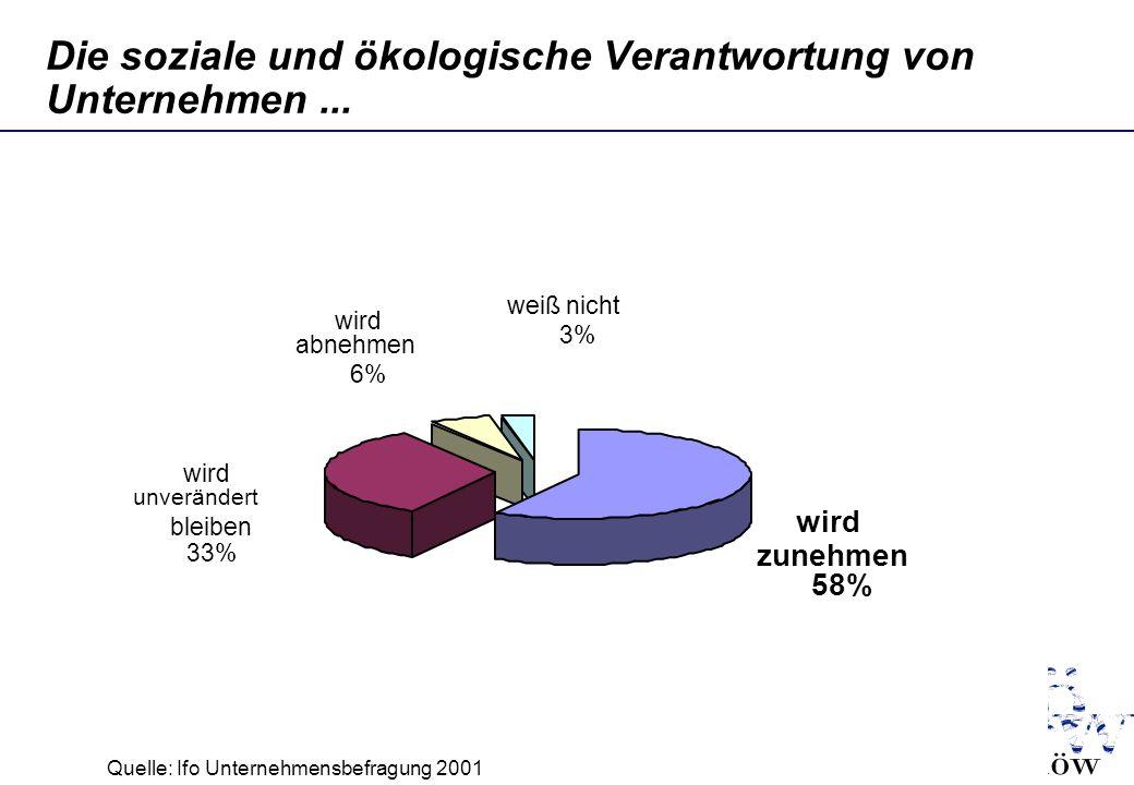 Thomas.Loew@ioew.de Die soziale und ökologische Verantwortung von Unternehmen... wird zunehmen 58% wird unverändert bleiben 33% wird abnehmen 6% weiß