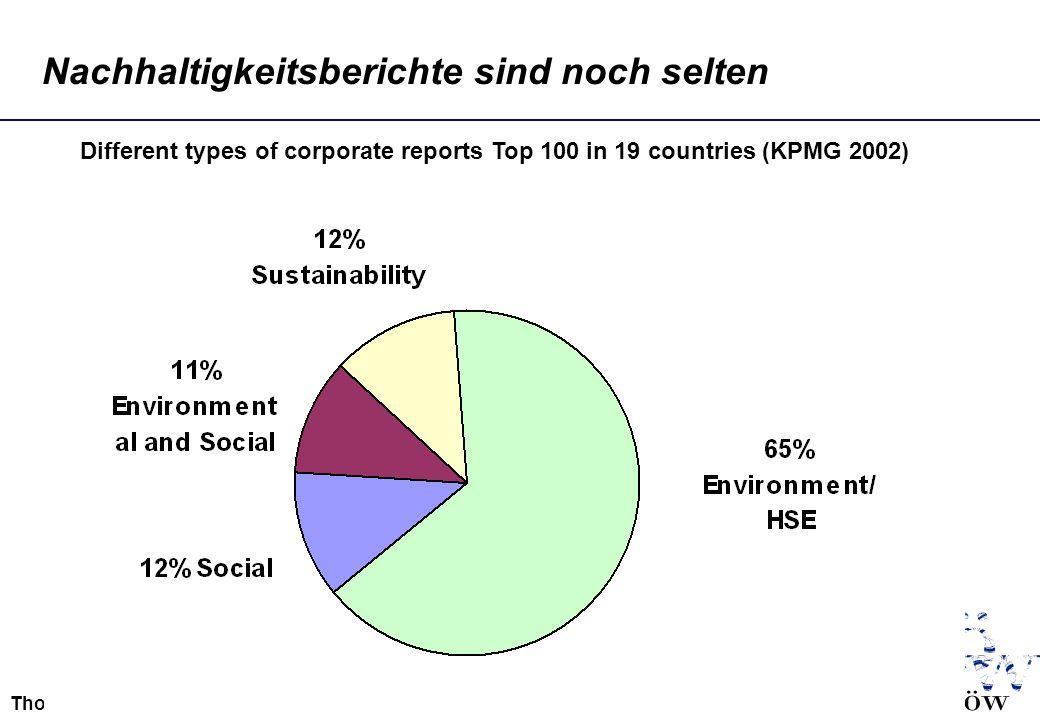 Thomas.Loew@ioew.de Nachhaltigkeitsberichte sind noch selten Different types of corporate reports Top 100 in 19 countries (KPMG 2002)