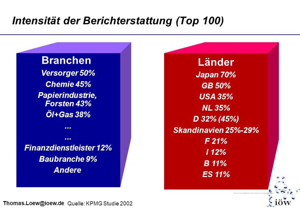 Thomas.Loew@ioew.de Intensität der Berichterstattung (Top 100) Quelle: KPMG Studie 2002 Branchen Versorger 50% Chemie 45% Papierindustrie, Forsten 43%