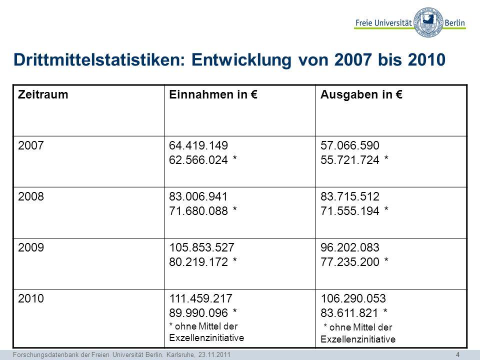 4 Forschungsdatenbank der Freien Universität Berlin. Karlsruhe, 23.11.2011 Drittmittelstatistiken: Entwicklung von 2007 bis 2010 ZeitraumEinnahmen in