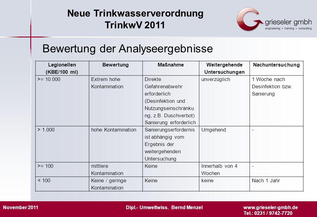 November 2011 Dipl.- Umweltwiss. Bernd Menzelwww.grieseler-gmbh.de Tel.: 0231 / 9742-7720 Neue Trinkwasserverordnung TrinkwV 2011 Bewertung der Analys