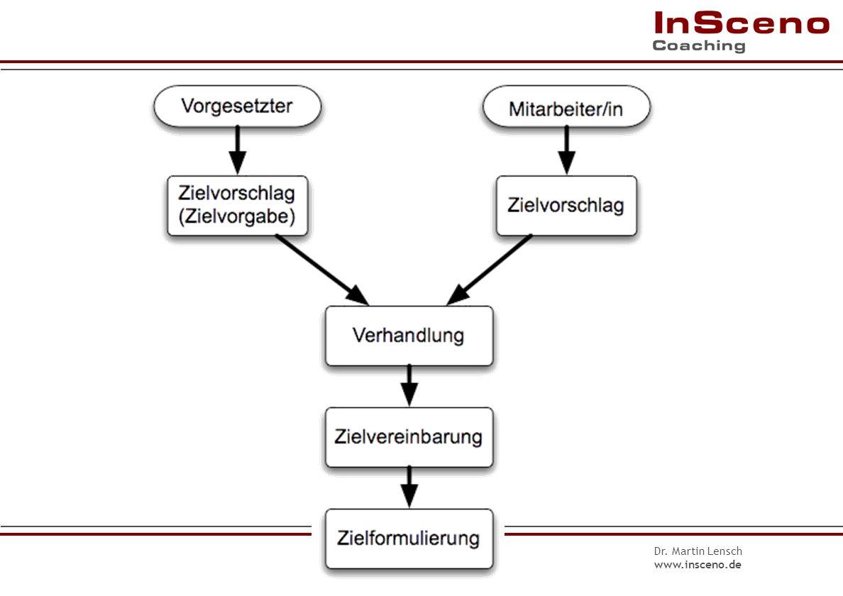 Dr. Martin Lensch www.insceno.de Inhalte der Zielvereinbarung III 6.Zielkontrolle Wann und wie überprüfen wir die Erreichung des Ziels? 7. Zielunterst
