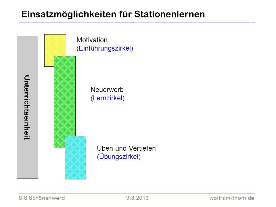 SIS Schönenwerd9.8.2013wolfram-thom.de Motivation (Einführungszirkel) Neuerwerb (Lernzirkel) Üben und Vertiefen (Übungszirkel) Einsatzmöglichkeiten fü