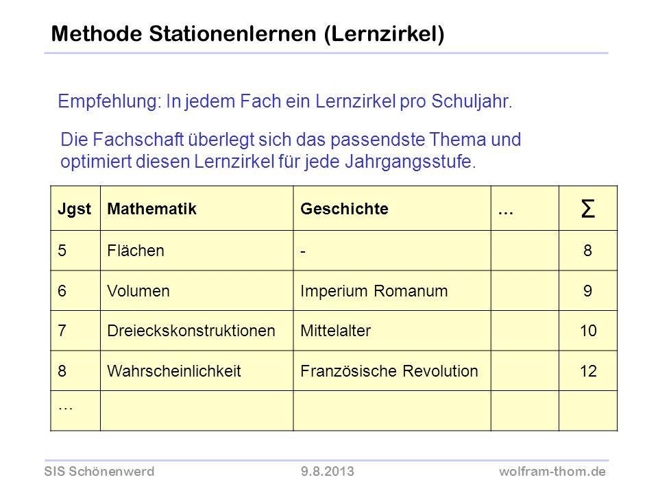 SIS Schönenwerd9.8.2013wolfram-thom.de Methode Stationenlernen (Lernzirkel) Empfehlung: In jedem Fach ein Lernzirkel pro Schuljahr. Die Fachschaft übe