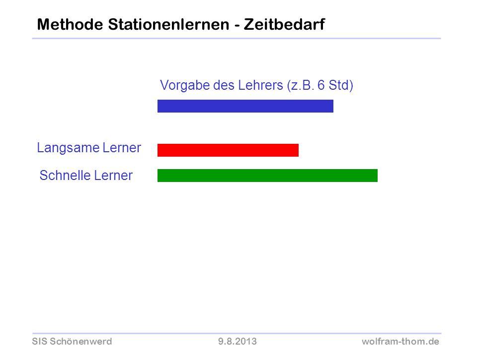 SIS Schönenwerd9.8.2013wolfram-thom.de Methode Stationenlernen - Zeitbedarf Vorgabe des Lehrers (z.B. 6 Std) Langsame Lerner Schnelle Lerner