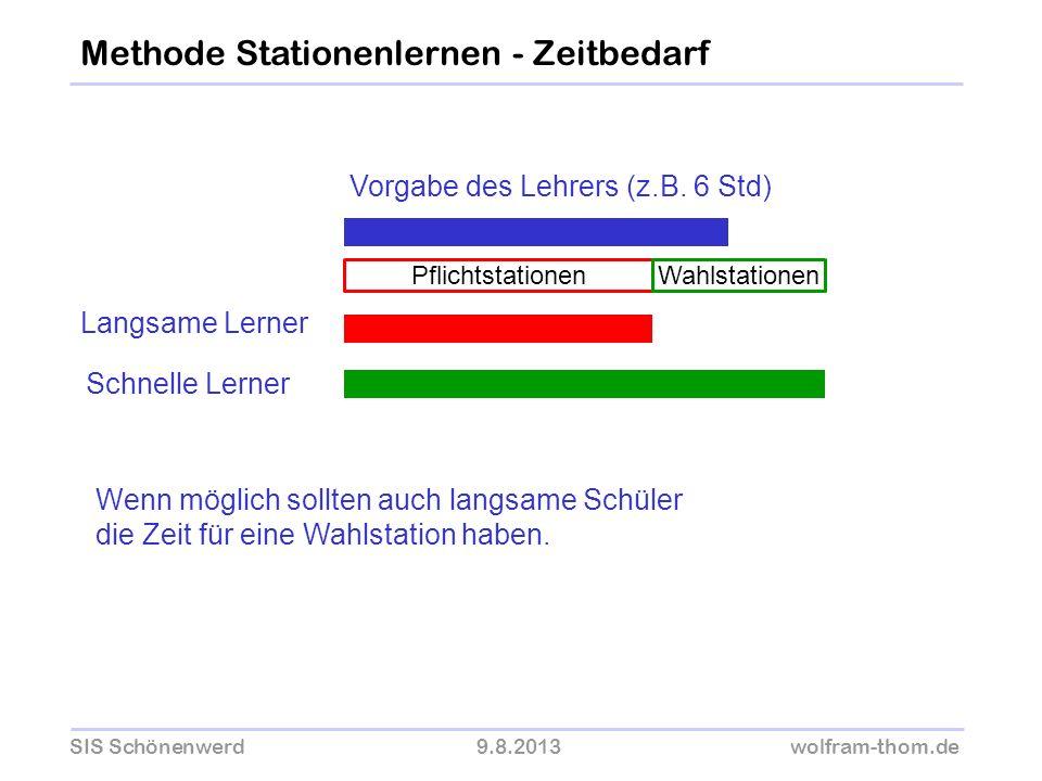 SIS Schönenwerd9.8.2013wolfram-thom.de Methode Stationenlernen - Zeitbedarf Vorgabe des Lehrers (z.B. 6 Std) Langsame Lerner Schnelle Lerner Pflichtst