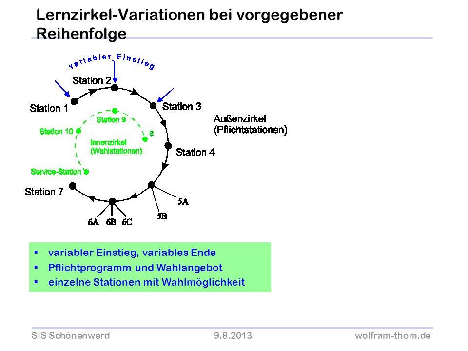 SIS Schönenwerd9.8.2013wolfram-thom.de variabler Einstieg, variables Ende Pflichtprogramm und Wahlangebot einzelne Stationen mit Wahlmöglichkeit Lernz