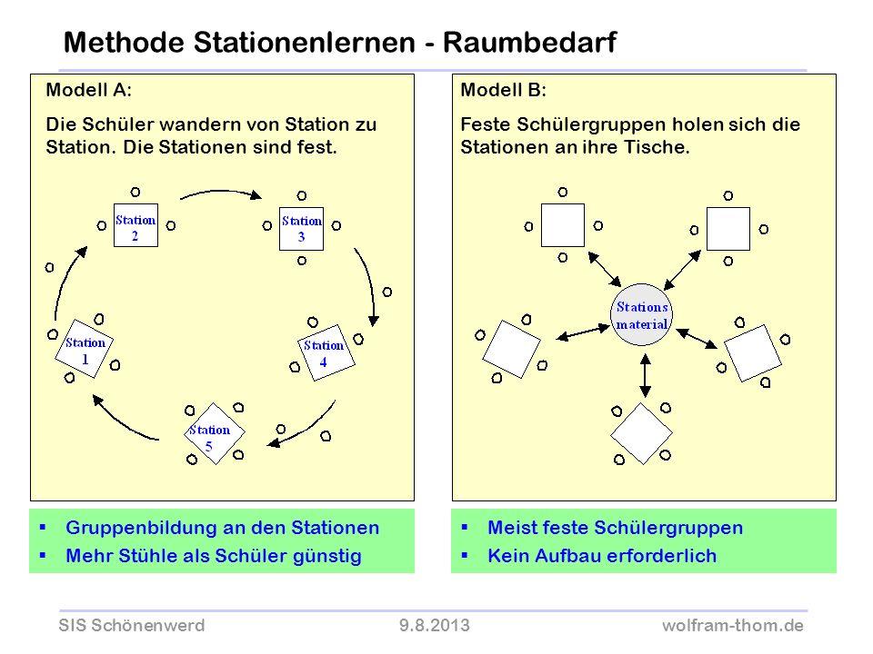 SIS Schönenwerd9.8.2013wolfram-thom.de Modell A: Die Schüler wandern von Station zu Station. Die Stationen sind fest. Modell B: Feste Schülergruppen h