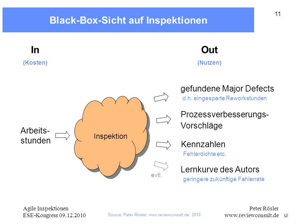 Agile Inspektionen ESE-Kongress 09.12.2010 Peter Rösler www.reviewconsult.de 11 Black-Box-Sicht auf Inspektionen Arbeits- stunden gefundene Major Defects Prozessverbesserungs- Vorschläge Lernkurve des Autors Inspektion In (Kosten) Out (Nutzen) evtl.