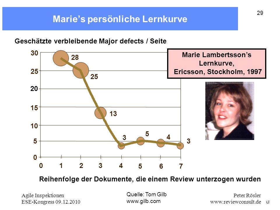 Agile Inspektionen ESE-Kongress 09.12.2010 Peter Rösler www.reviewconsult.de 29 Maries persönliche Lernkurve Quelle: Tom Gilb www.gilb.com Geschätzte verbleibende Major defects / Seite 28 13 4 3 0 5 10 15 20 25 01234 5 30 6 7 25 3 5 Reihenfolge der Dokumente, die einem Review unterzogen wurden Marie Lambertssons Lernkurve, Ericsson, Stockholm, 1997