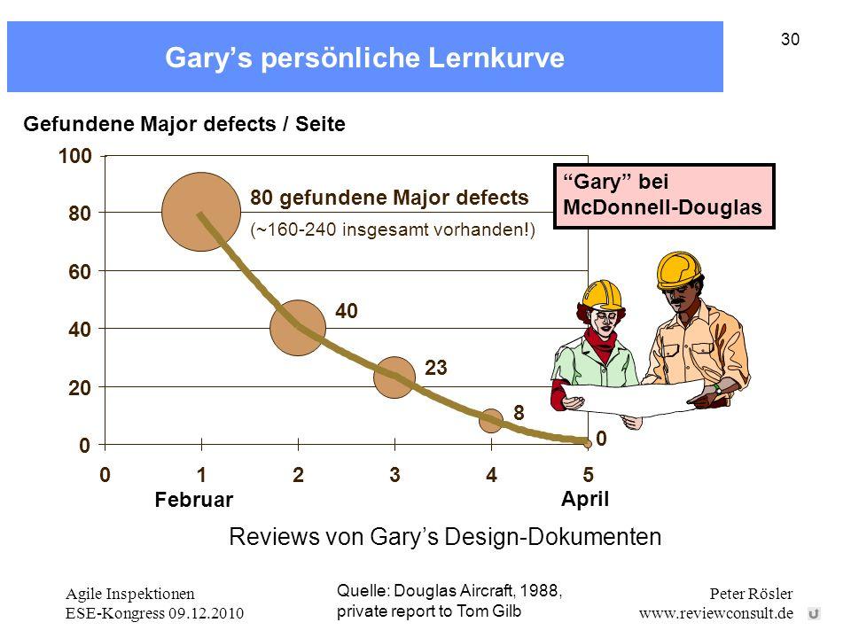 Agile Inspektionen ESE-Kongress 09.12.2010 Peter Rösler www.reviewconsult.de 30 Garys persönliche Lernkurve Quelle: Douglas Aircraft, 1988, private re