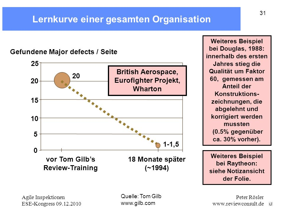 Agile Inspektionen ESE-Kongress 09.12.2010 Peter Rösler www.reviewconsult.de 31 Lernkurve einer gesamten Organisation Quelle: Tom Gilb www.gilb.com Gefundene Major defects / Seite 0 5 10 15 20 25 18 Monate später (~1994) 20 1-1,5 British Aerospace, Eurofighter Projekt, Wharton vor Tom Gilbs Review-Training Weiteres Beispiel bei Douglas, 1988: innerhalb des ersten Jahres stieg die Qualität um Faktor 60, gemessen am Anteil der Konstruktions- zeichnungen, die abgelehnt und korrigiert werden mussten (0.5% gegenüber ca.